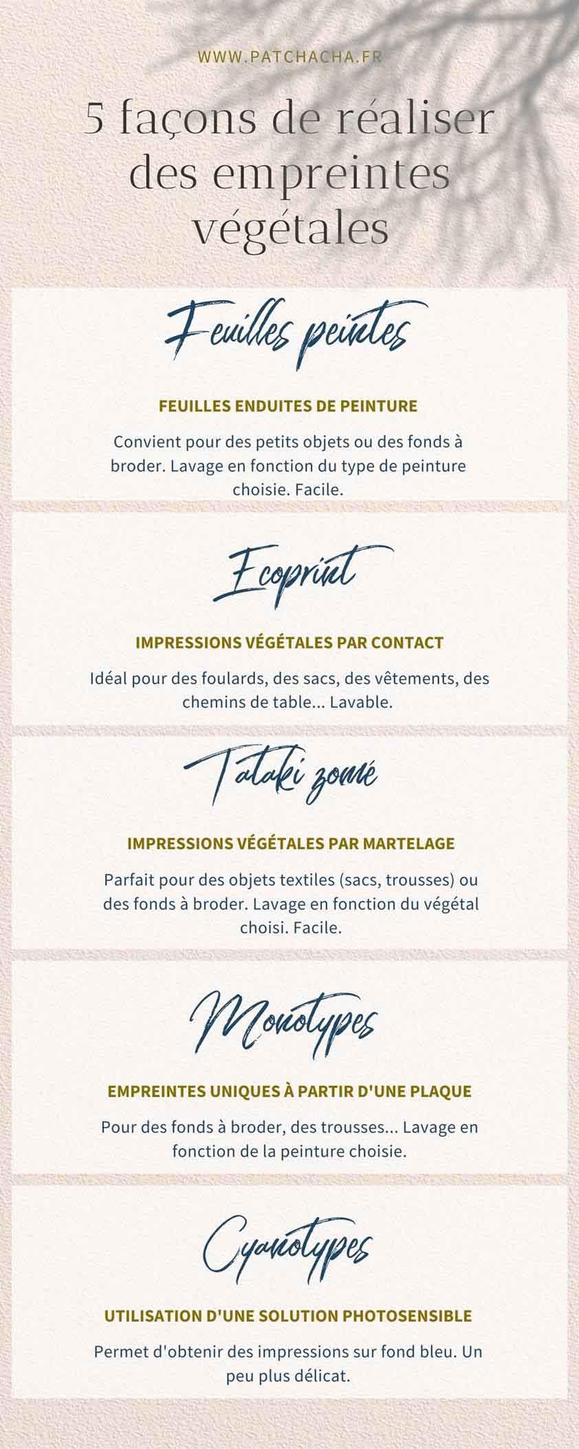 infographie empreintes végétales